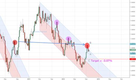EURUSD: EUR/USD regression