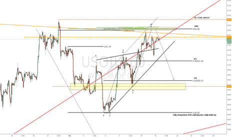 "USOIL: Probable bearish setup, WW po5"" with ab=cd, fib's confluence."