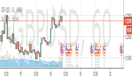 GBPUSD: Sterling double top formation