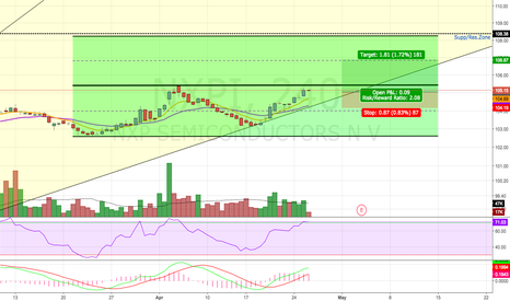 NXPI: Potential Break Out