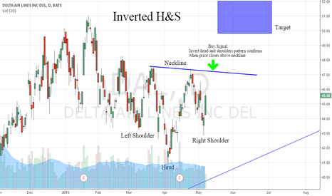 DAL: DAL: Invert H&S On the Daily