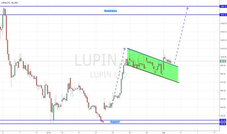 LUPIN: LUPIN - Bullish Flag Breakout