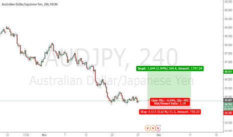 AUDJPY: Looking to long AUDJPY with reversal candle