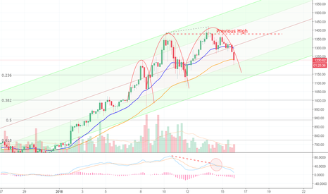 ETHUSD: Ethereum Heads South, and I'm Not Talking About Texas =D (ETH)