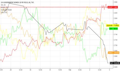 US10Y: DOW JONES, US 10yYield, Gold, Eur/USD, Dollar Index