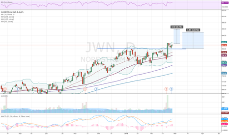 JWN: JWN Breakout of consolidation