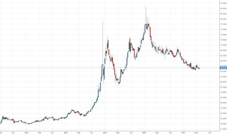 USDRUB: Грядущий обвал рубля, тест 100 и севрнее к декабрю