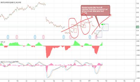 BMY: BMY short term 10 days profit!