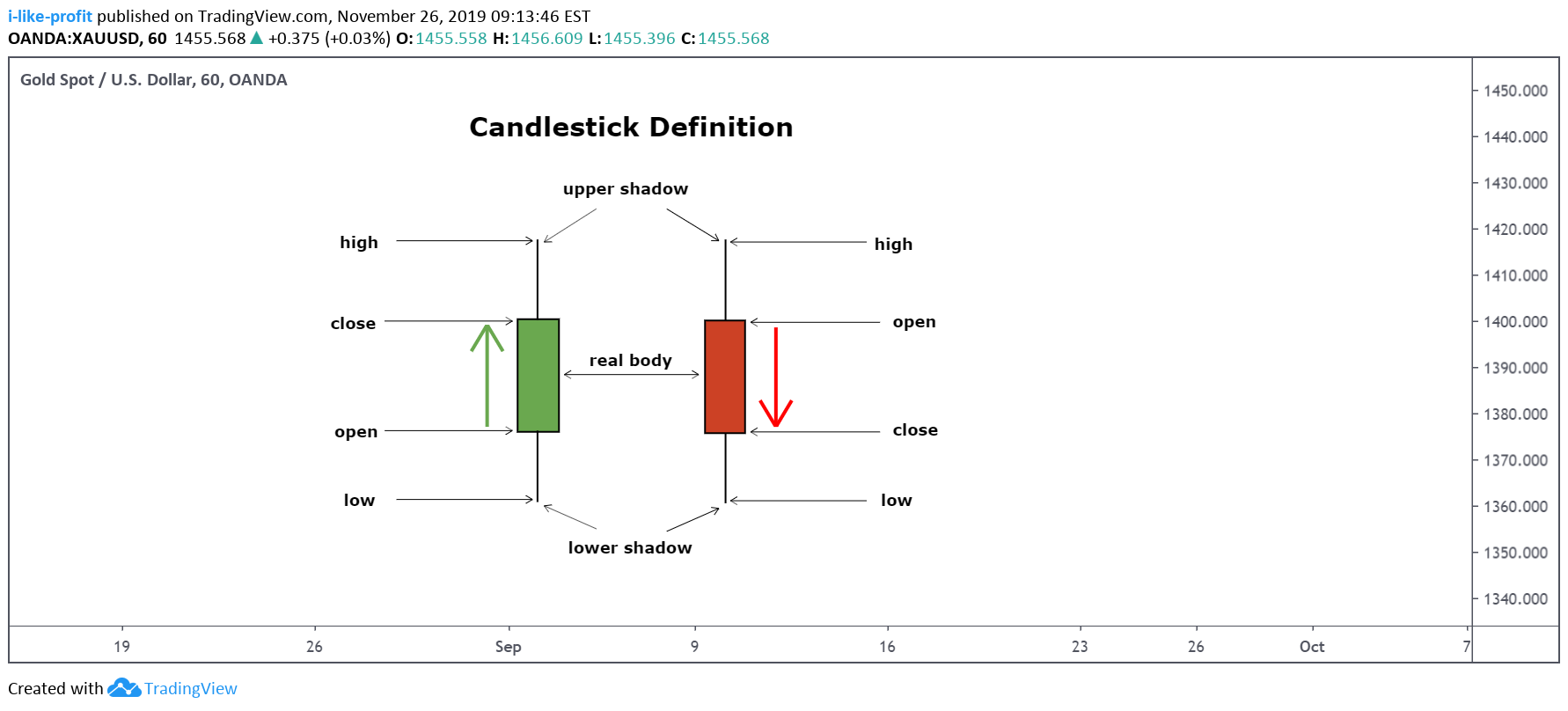 Candlestick Definition For Oanda Xauusd By I Like Profit Tradingview