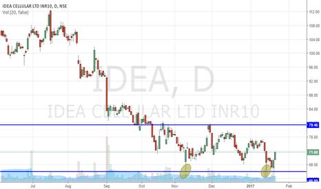 IDEA: Double bottom - Idea