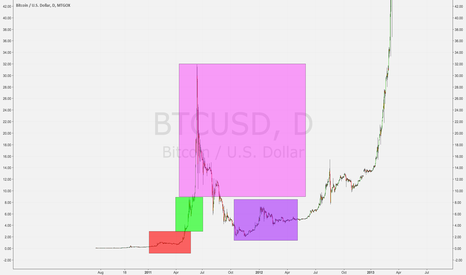 BTCUSD: Bitcoin predicting future alt moves ?