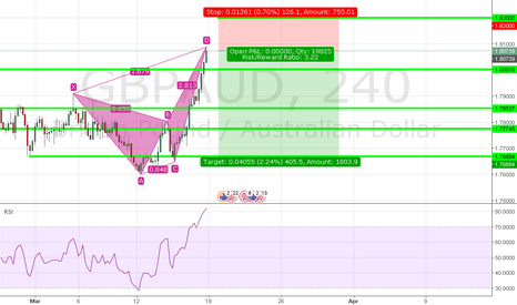 GBPAUD: Cypher detected on GBPAUD H4. Bearish movement expected.