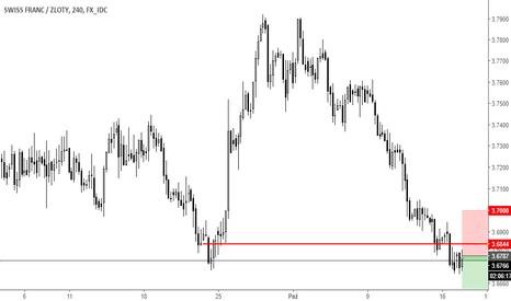 CHFPLN: Trade sell CHFPLN 17,10,17
