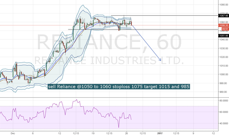 RELIANCE: Reliance facing strong resistence at 1075