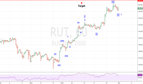 RUT: Stock Market Rally Extension Continues