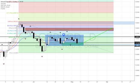 GBPUSD: possible 300 pips on cable