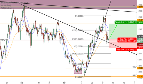 GBPUSD: Indecisive on Major Resistance