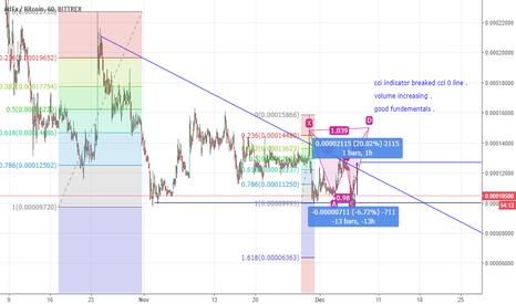ADXBTC: adx trading idea