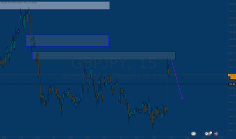 GBPJPY: nice structure here as well