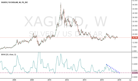 XAGUSD: Big Move On The WaY. Time is limited :D