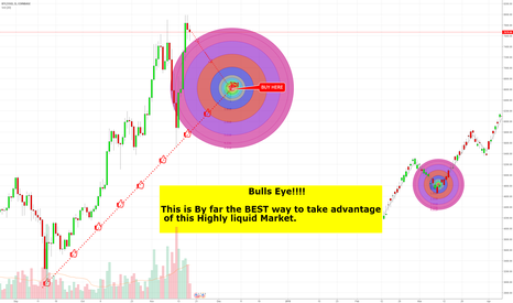 BTCUSD: What is the Best Bitcoin Strategy Right Now?
