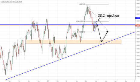 USDCAD: USDCAD Strong Short