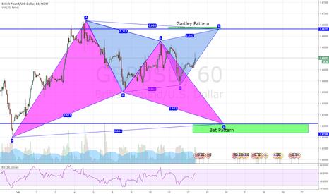 GBPUSD: GBP/USD  Always a Plan ! Double patterns 60 min