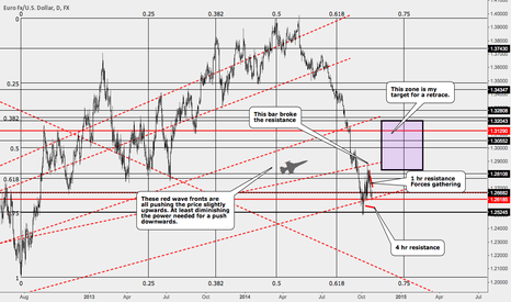 EURUSD: The higher it goes - the hotter it gets