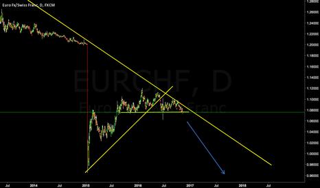 EURCHF: EURCHF Looking For Break Below **SHORT**