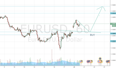 EURUSD: EUR/USD Strategy Buy