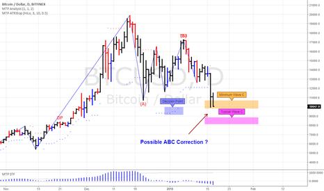 BTCUSD: BitCoin in a possible ABC correction