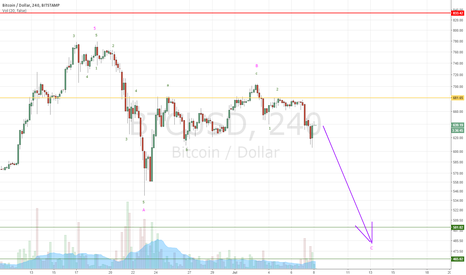 BTCUSD: Signs of accumulation