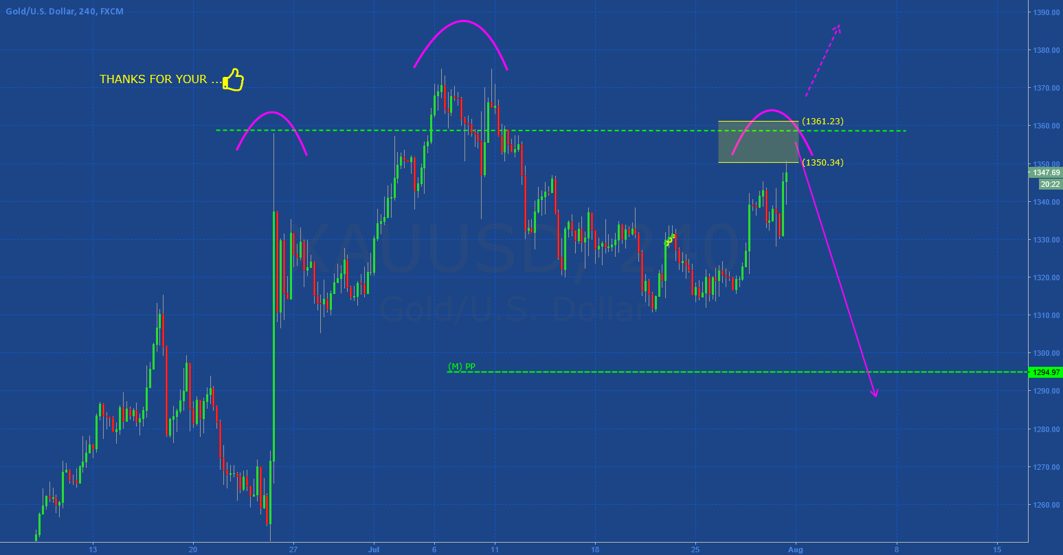 GOLD: RIGHT SHOULDER OR NEW HIGH?