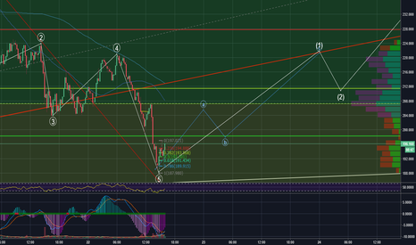 LTCUSD: Possible recovery for LTC and BTC