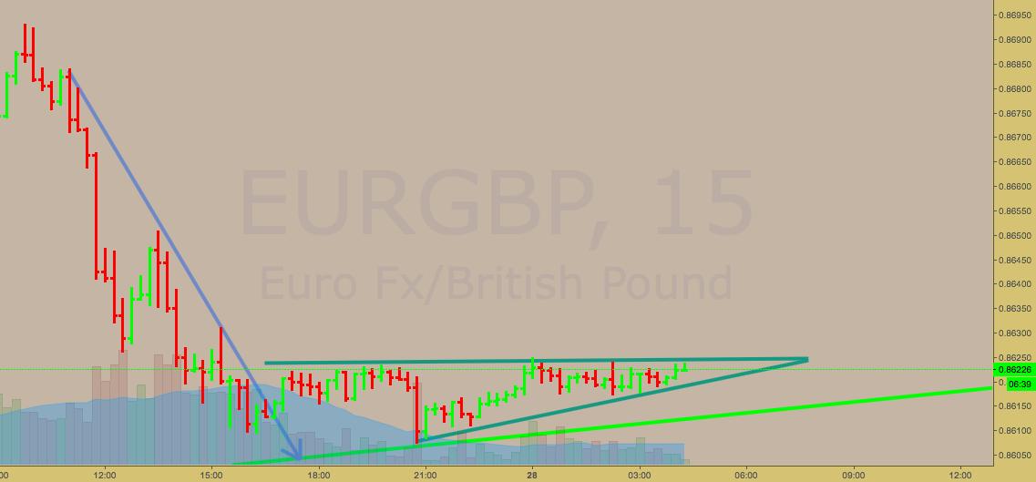EURGBP Very short term triangle