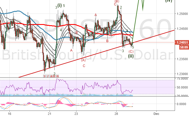 #GBPUSD Second position added with same stoploss