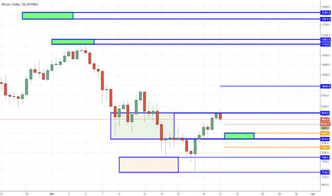 BTCUSD: Bitcoin - Looking for a Strong Playing Hand