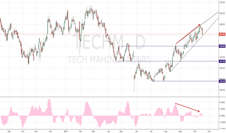 TECHM: SHORT Wedge Pattern & Divergence