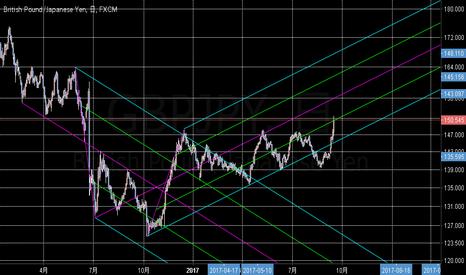 GBPJPY: ピッチフォークに見るポンド円戦略 ロングしたい形になった
