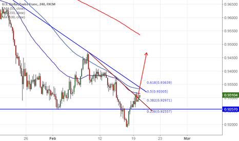 USDCHF: USD/CHF: Trend line break out