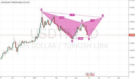 USDTRY: Potential Bear Bat on USDTRY