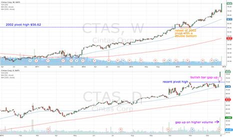 CTAS: CTAS gaps up but approaching $80