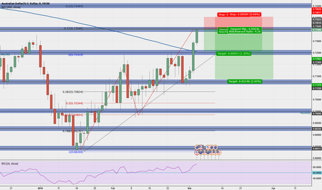 AUDUSD: Potential short after ABCD completion.