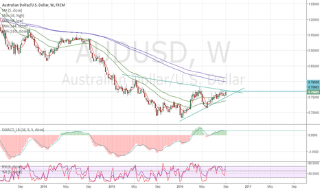AUDUSD: waiting for direction