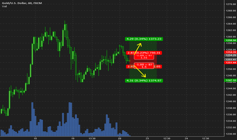 XAUUSD: Gold stalling, potential breakout