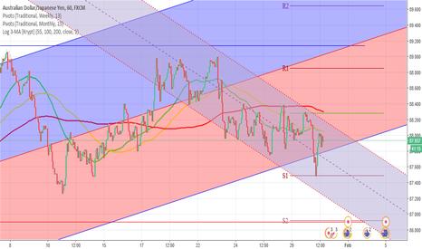 AUDJPY: AUDJPY 1H Chart: The bear market
