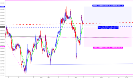 EURGBP: A great opportunity to Long EURGBP