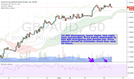 GBPAUD: GBPAUD short 1H, RSI divergence plus double top price action