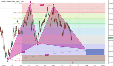 AUDCAD: AUD/CAD Gartley