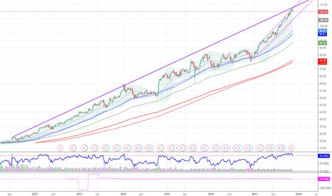 V: $V Visa short and long term resistance lines confluence